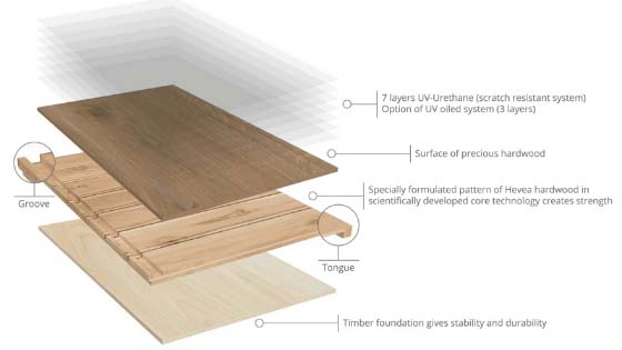 Layers of engineered hardwood floor with a Hevea core
